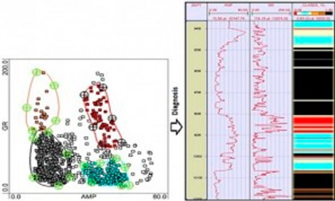 Cementation Evaluation using Cross-plot Graphs